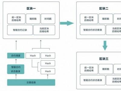 专业开发区块链技术波场DAPP系统搭建智能合约系统开发